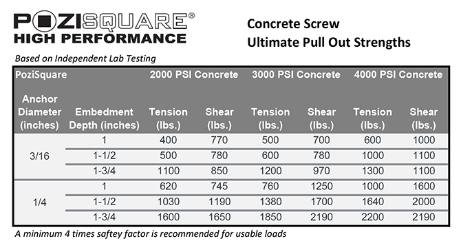 POZISQUARE High Performance Screws | Pull Out Strength